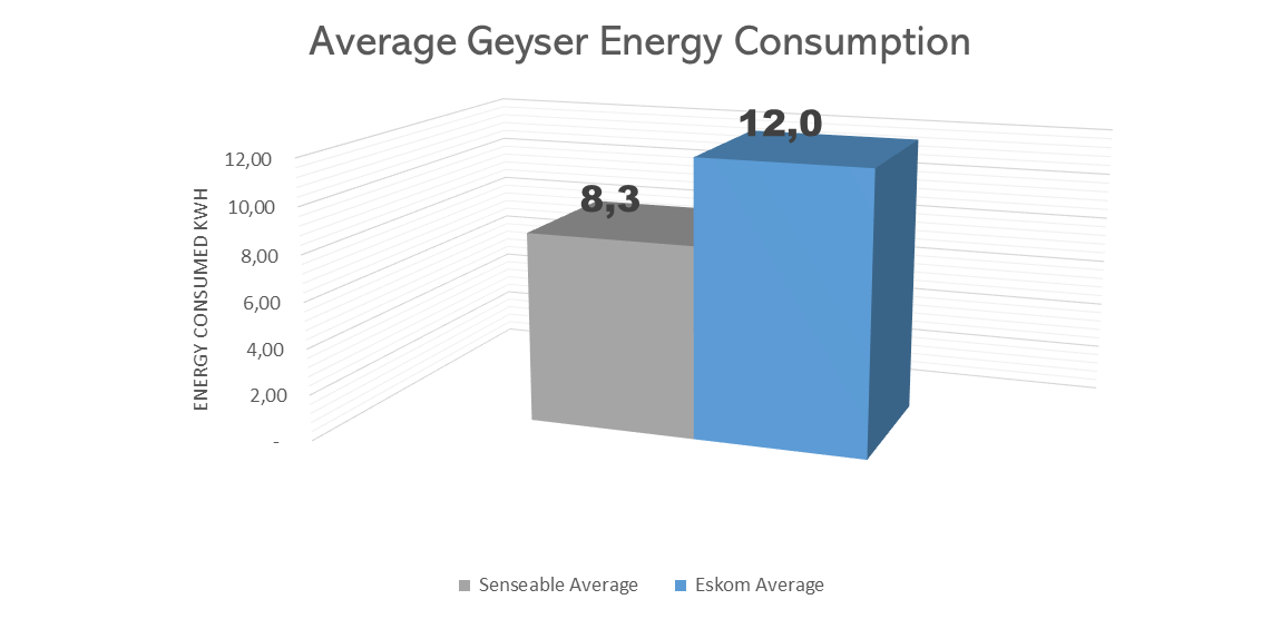 Energy Savings Report